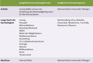 20130418_Auftakt-Workshop_Ergebnisse