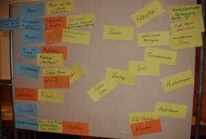 WorkshopIII_Ergebnisse_Teil2